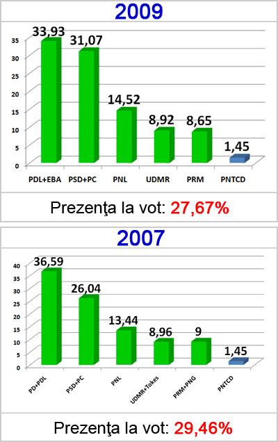 Comparatie 2007-2009